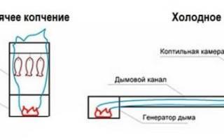 Генератор холодного дыма для холодного копчения — Своими Руками