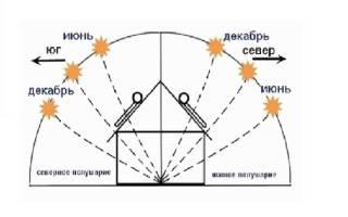 Солнечная батарея — Своими Руками